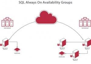 always-on-availability-group