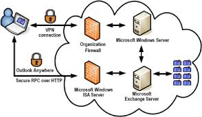 Is Ms Exchange Server Essential for Ms Outlook in a S
