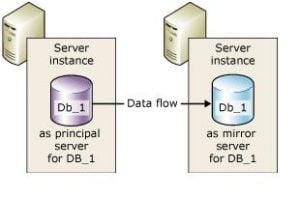 Database Mirroring in SQL Server