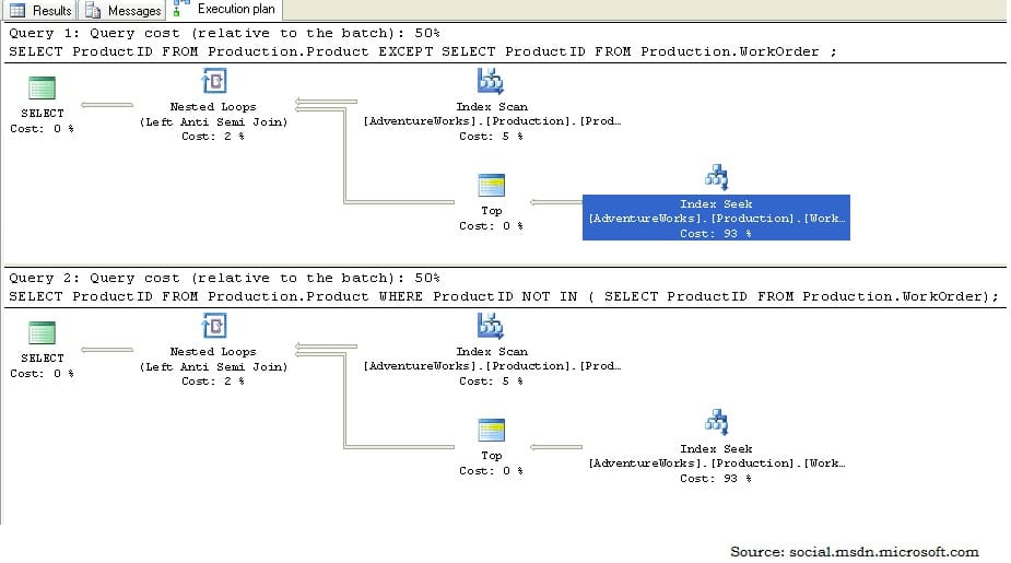 SQL Data Developer Microsoft Docs