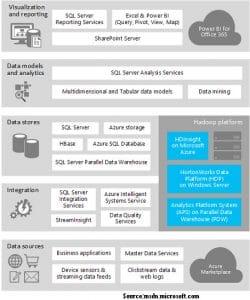 SQL Server and Big Data