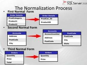 SQL Server Normalization Process