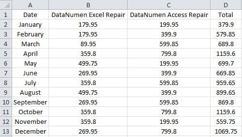 How to Use Different Average Functions in Excel - Data Recovery Blog