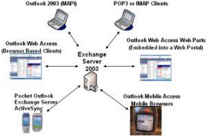 Exchange Clients In Exchange Server 2003