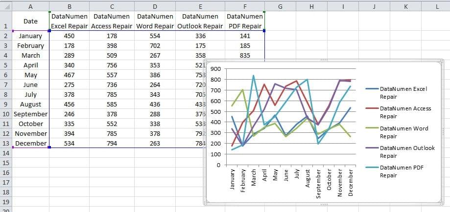 Oridinary Line Chart