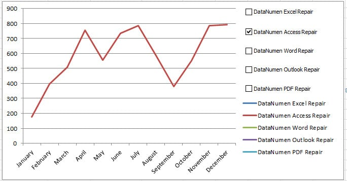 how to create a line chart in excel