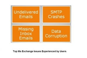 4 Top Ms Exchange Issues Experienced By Users