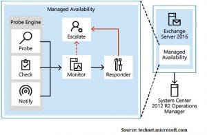 Managed Availability In Ms Exchange Explained