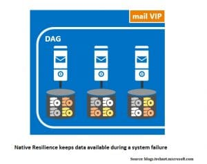 Native Resilence Keeps Data Available During A System Failure