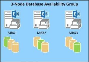 3-Node Database Availability Group