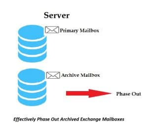 Effectively Phase Out Archived Exchange Mailboxes