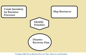 Creating A SQL Server Disaster Recovery Plan-Discover Your Priorities