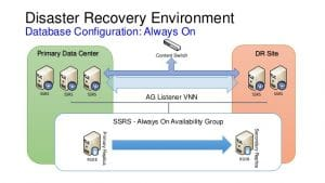 Disaster Recovery Environment