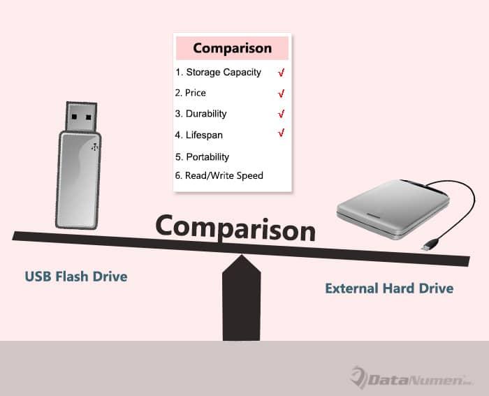USB Flash Drive vs External Hard Drive