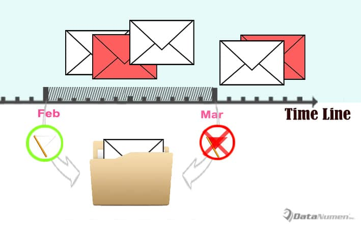 Auto Archive the Incoming Emails without Follow up Flags