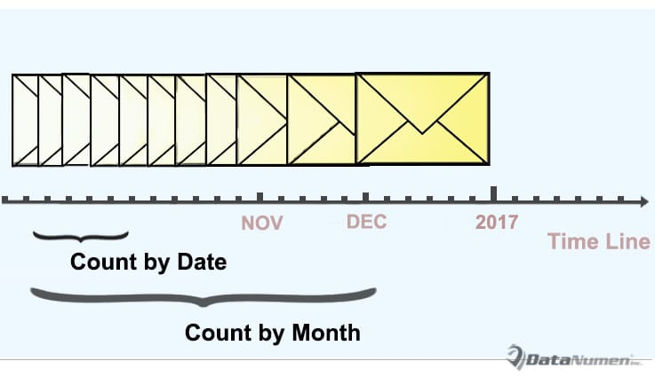 Count Incoming Emails by Date Month or Year