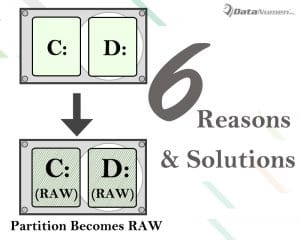 6 Reasons & Solutions when Disk Partition Becomes RAW