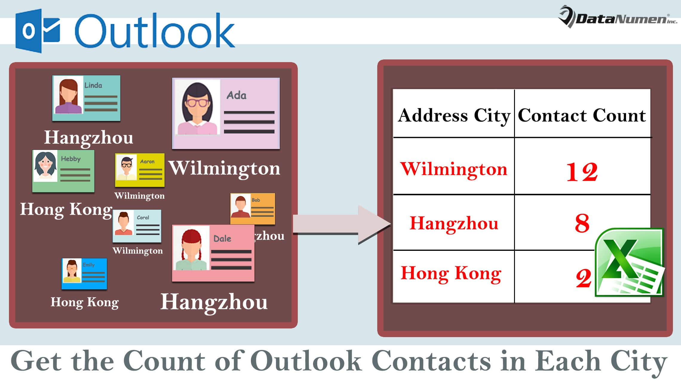 Quickly Get the Count of Outlook Contacts in Each City