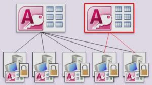 Splitting Of The Database