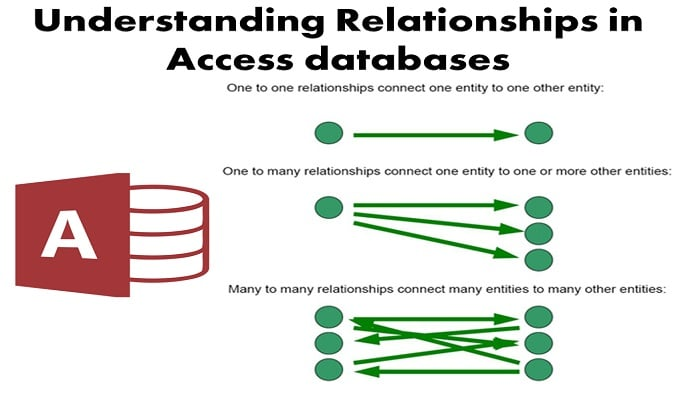 3 Main Types Of Relationships In Access Databases Data
