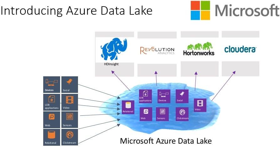 Azure Data Lake