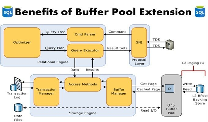 4 Key Benefits of Buffer Pool Extension