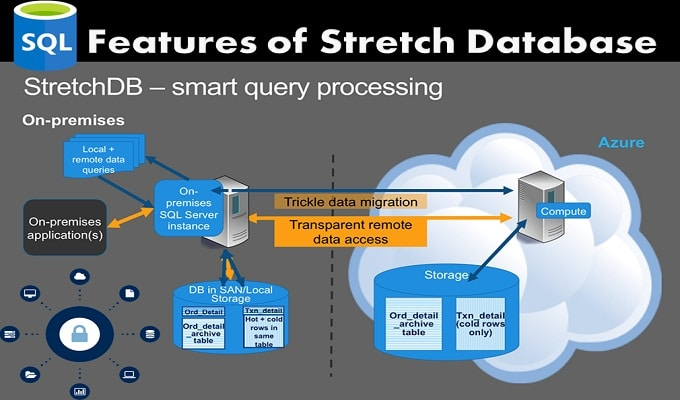 4 Questions that a DBA Must Ask Himself before Considering a Stretch Database