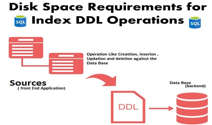 Disk Space Requirements for Performing Index DDL Actions in SQL Server