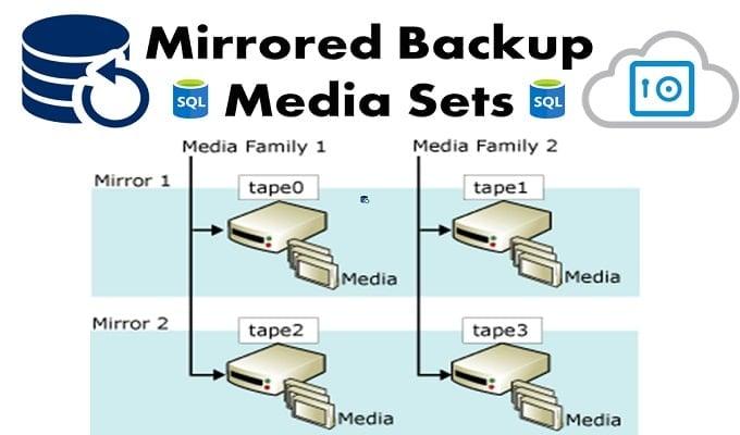 Mirrored Backup Media Sets in SQL Server
