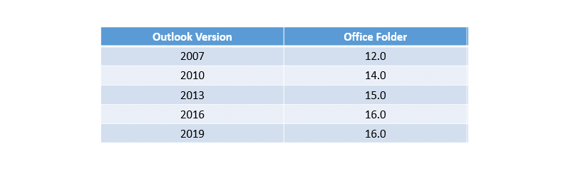 Outlook version and Office Folder